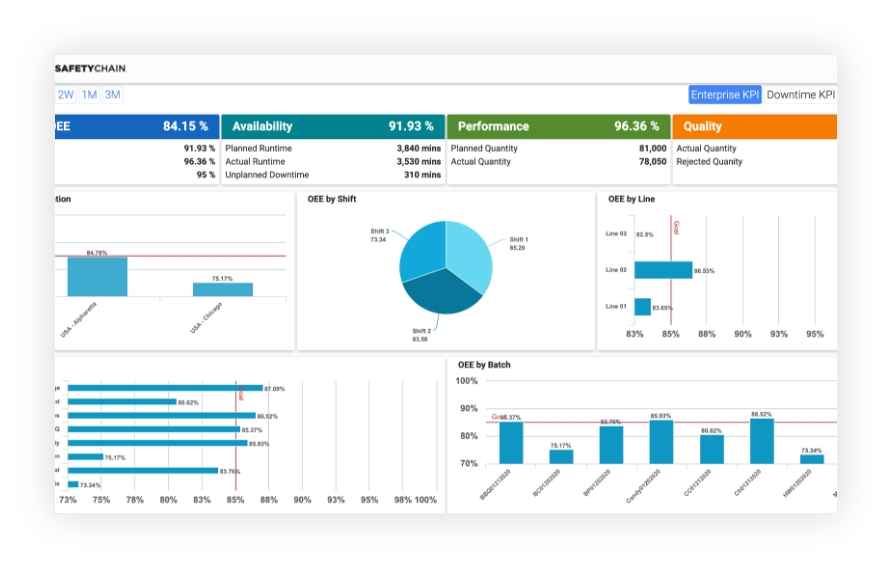 Easy-To-Use Production Dashboards SafetyChain Software