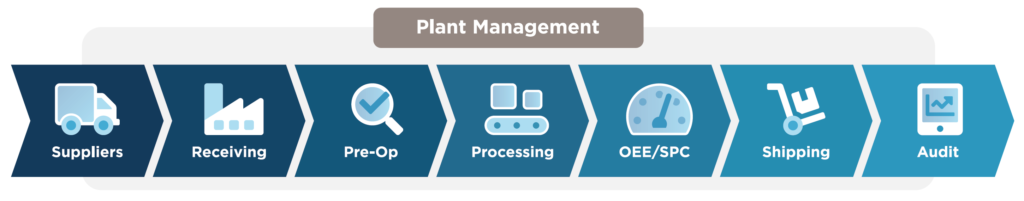 Illustration of Plant Management Capabilities