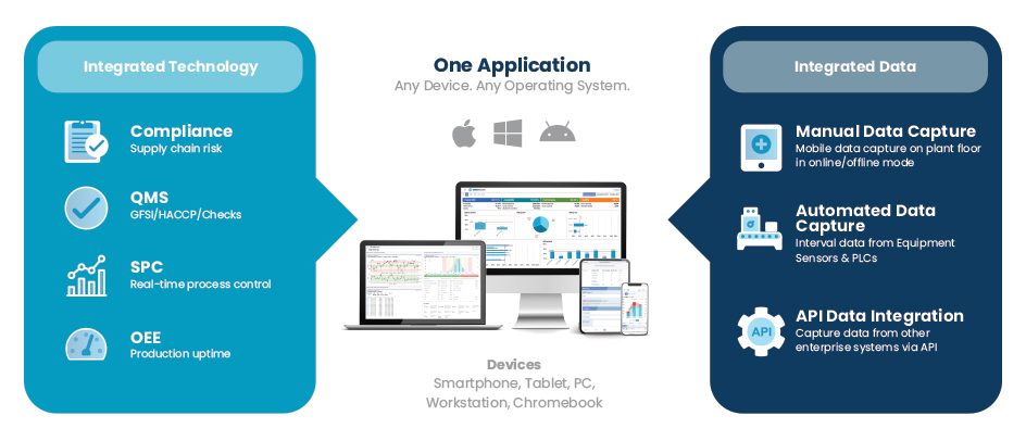 One Application Any Device. Any Operating System. SafetyChain Software