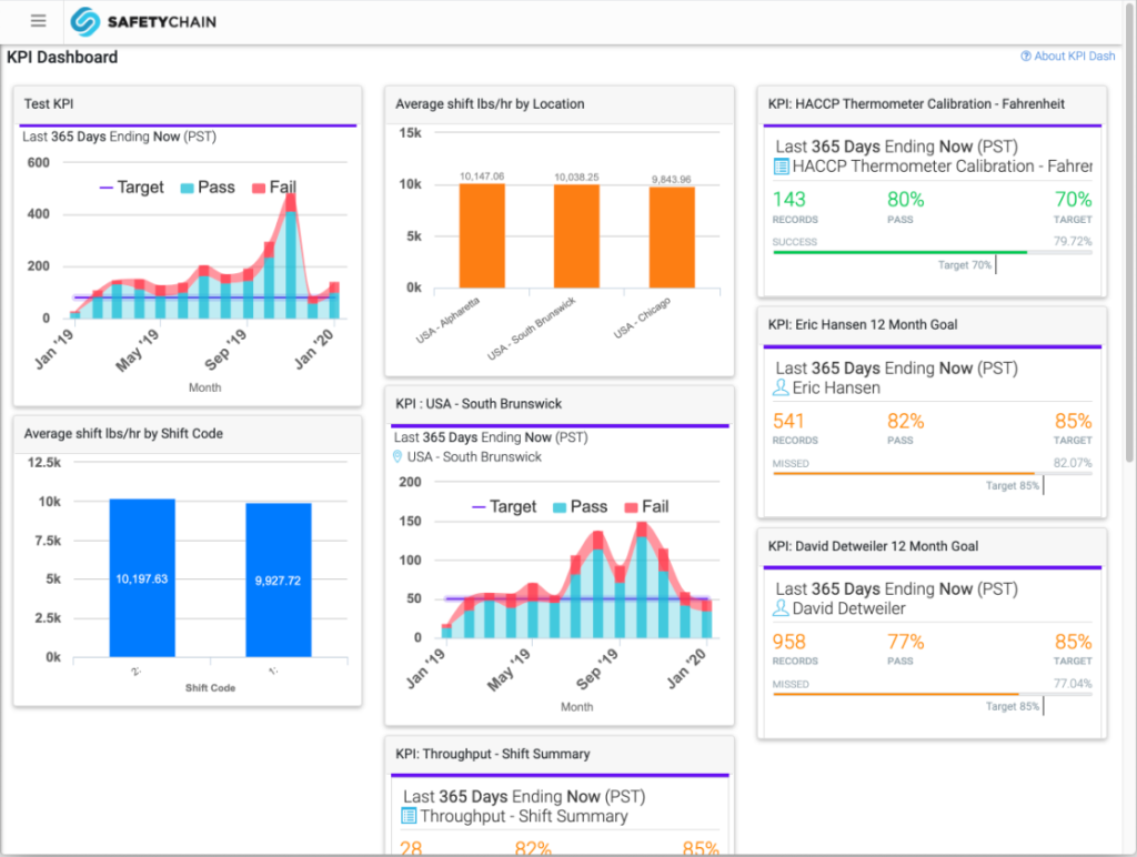 KPI Dashboard SafetyChain Software